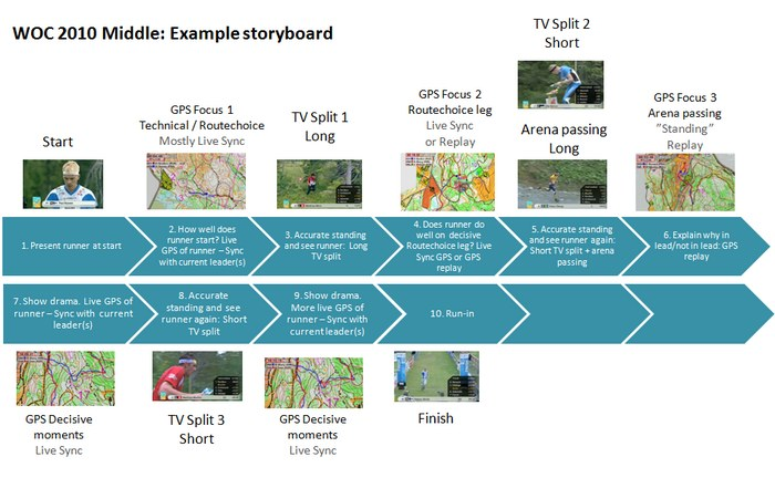 sample_storyboard_woc2008_s.jpg